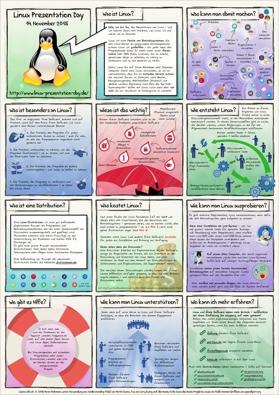 Infografik_LinuxPresentationDay-Flyer.png